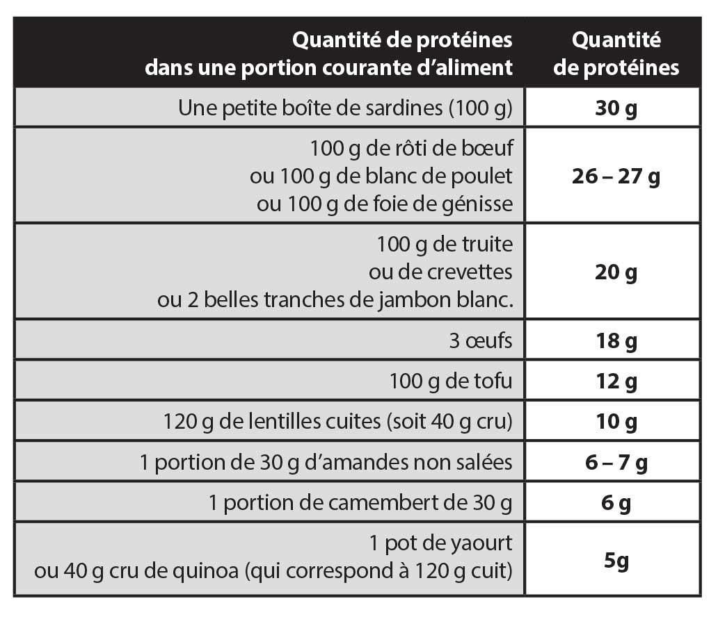 100 lactosérum sont-ils bons pour perdre du poids