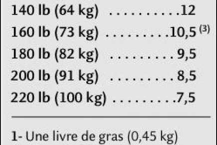 Convertisseur de poids, convertir livres (lb) en kilo (kg)