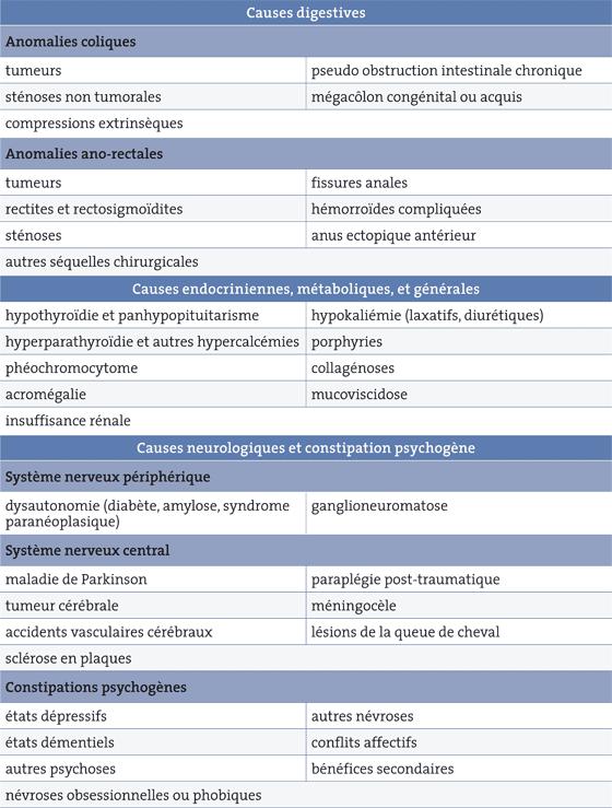 Symptômes du cancer colorectal - Société canadienne du cancer