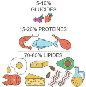 graisses insaturées pour perdre du poids