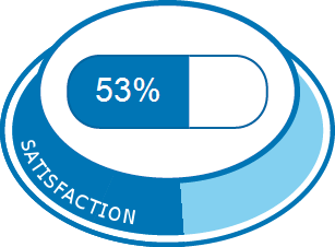 Sertraline   Expériences et effets indésirables du médicament