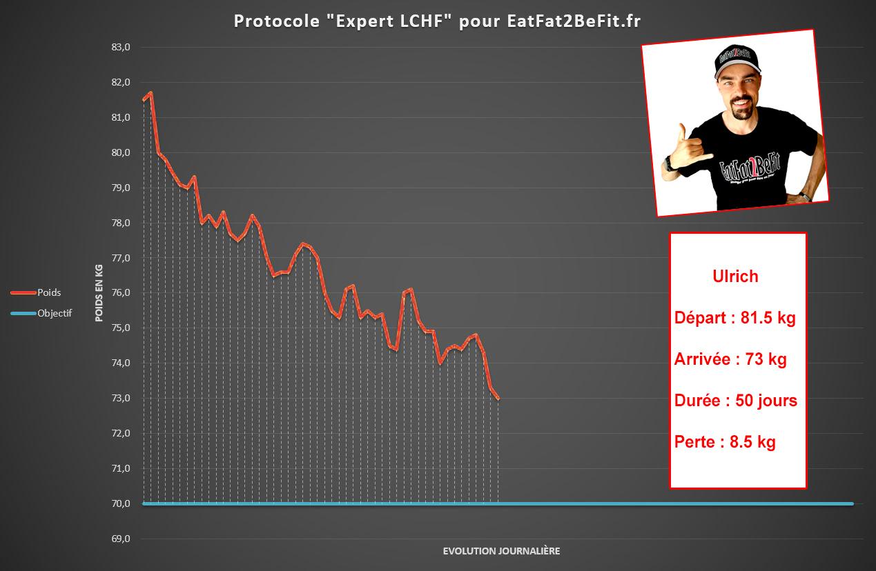 graphique de perte de poids lchf bronzage et perte de poids