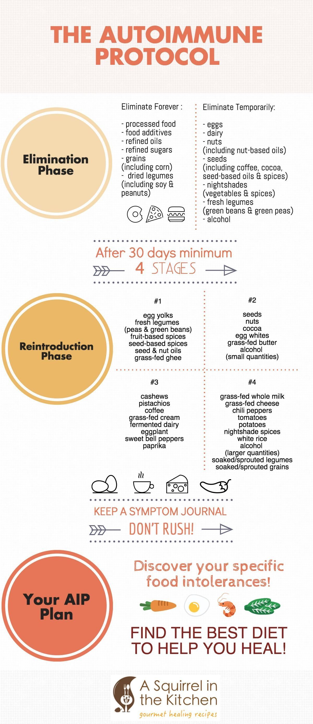 comment perdre du poids sur aip paleo