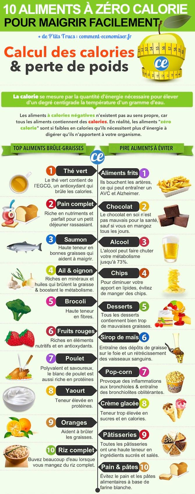 comment mesurer les portions pour perdre du poids Comparaison de la perte de poids de 6 lb