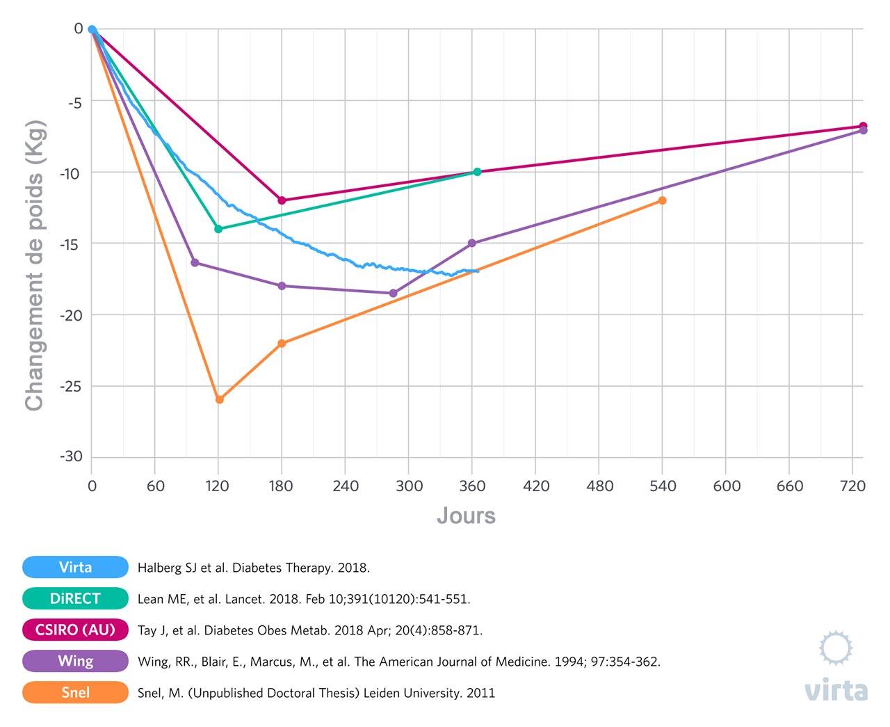 graphique de perte de poids lchf La zumba est-elle un bon brûleur de graisse
