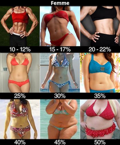 effets de hiit sur la perte de graisse