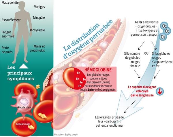 fatigue perte de poids symptômes