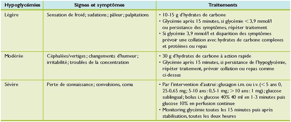 hypoglycémie perte de graisse perte de poids approuvée par dr oz