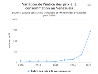 perte de poids de la population du Venezuela