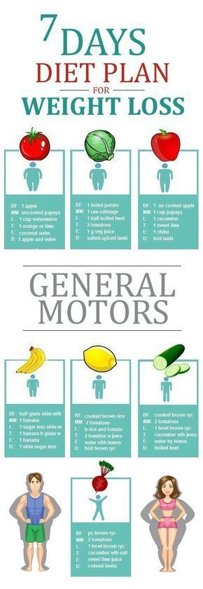 perte de poids General Motors