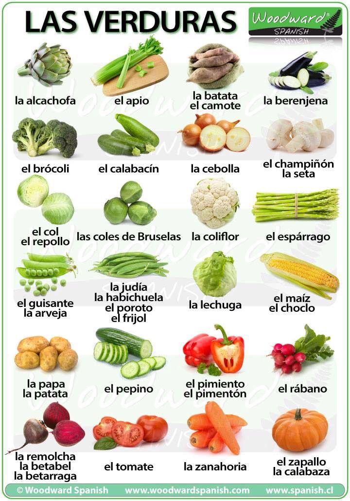 quel est le mot espagnol pour perdre du poids