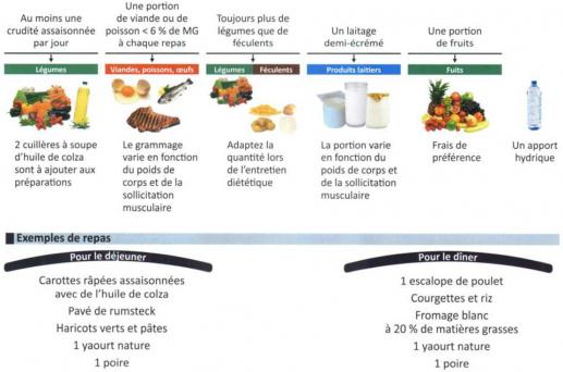 repas hebdomadaires de perte de poids symptômes de perte de poids malsains
