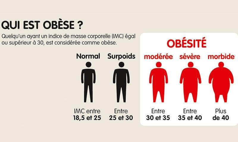 perte de poids en cm et non en kilos