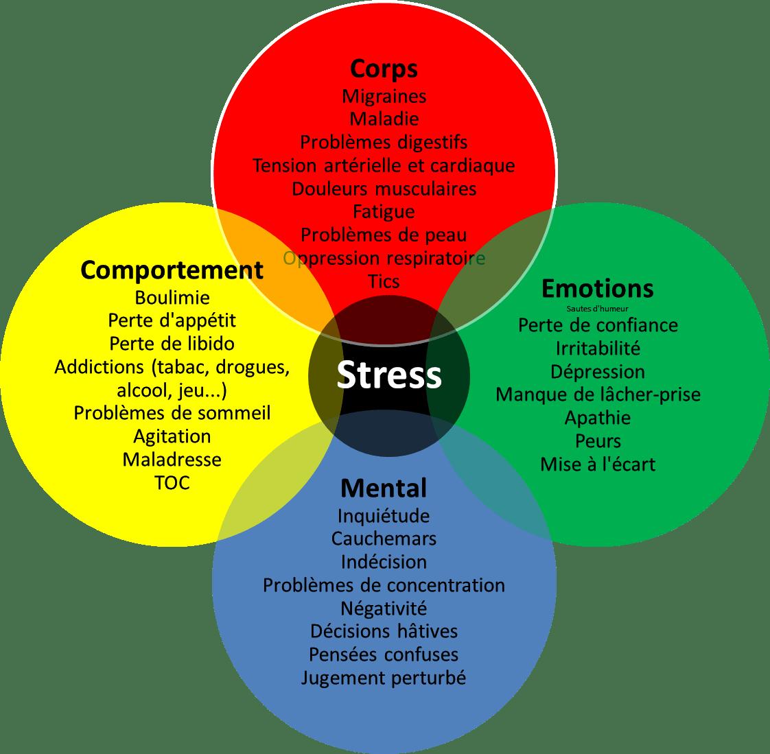 anxiété perte de poids fatigue