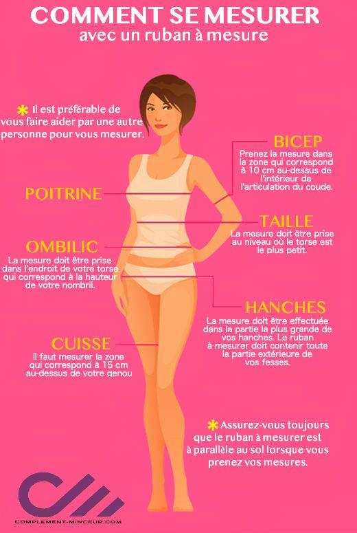 diagramme corporel pour les mesures de perte de poids