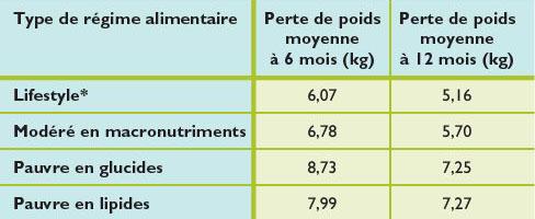quelle est la perte de poids idéale par mois comment perdre de la graisse de la bouche