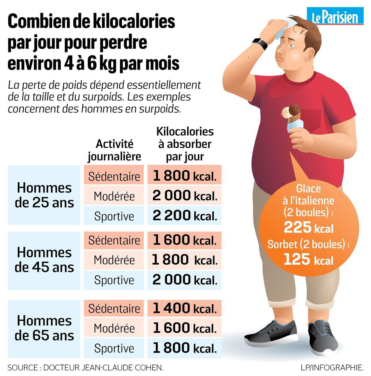 comment perdre du poids 80 kg rivas perte de poids abingdon md