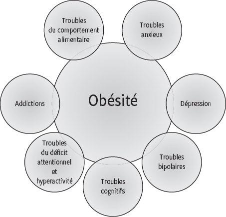 la perte de poids cause-t-elle de lanxiété
