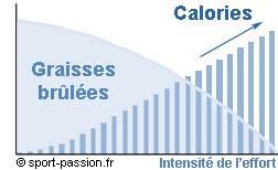 consommation de sucre de perte de graisse symptômes de fatigue de perte de poids