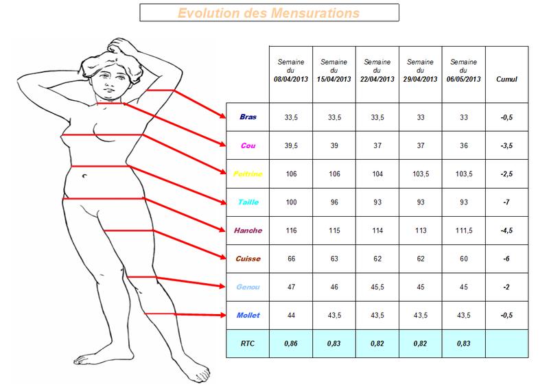 diagramme corporel pour les mesures de perte de poids perdre du poids lifehack