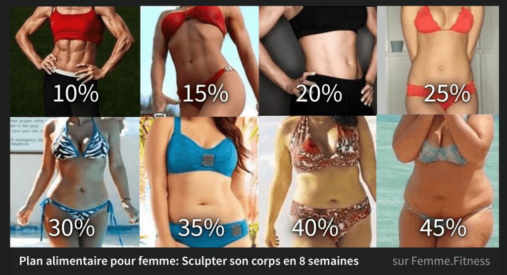 perte de pourcentage de graisse corporelle en mois