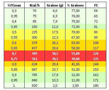 quel pourcentage de graisse pour perdre du poids